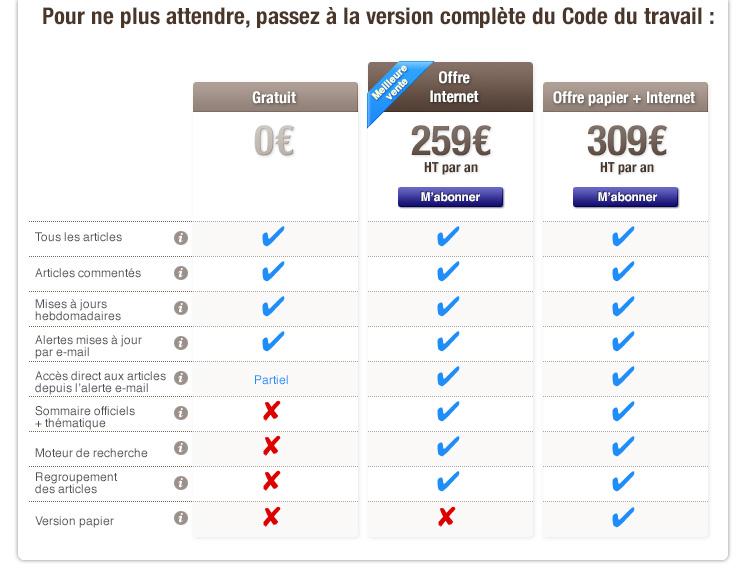 code du travail 8221-5