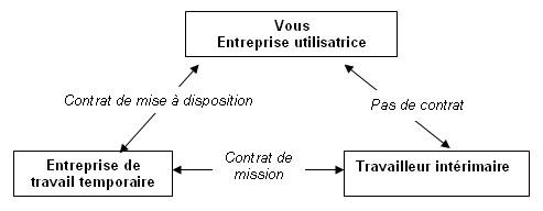 Contrat d'intérim pas en règle : qui est responsable ? (01/04/2010)