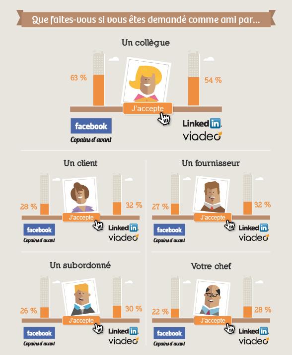Sondage amitié au travail réseaux sociaux