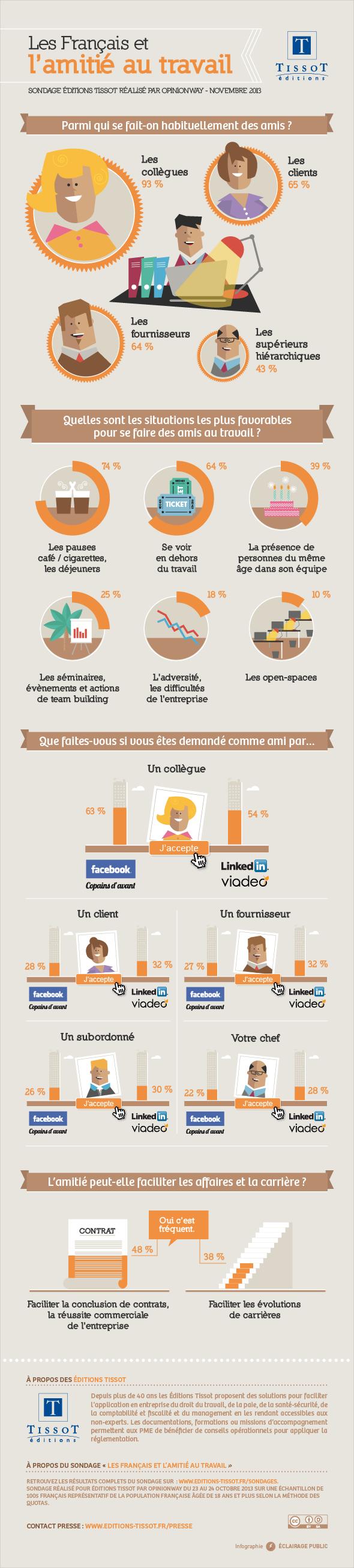 Infographie les Français et l'amitié au travail - Editions Tissot