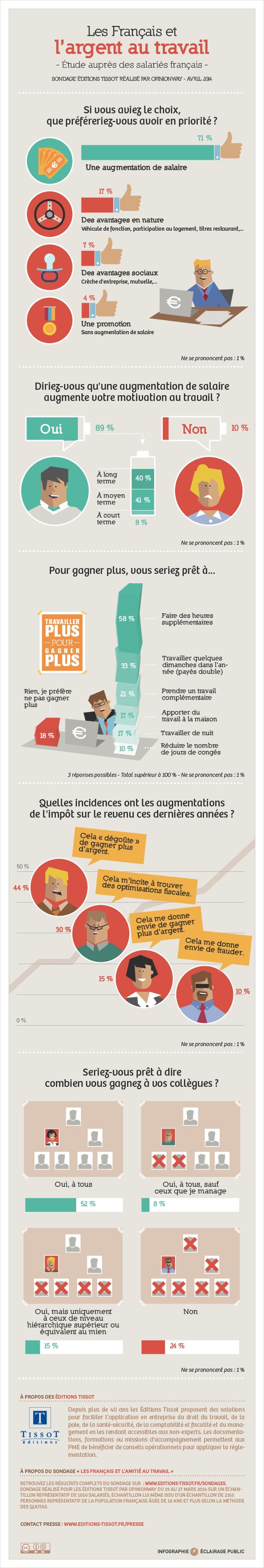 Infographie L'argent au travail - Editions Tissot