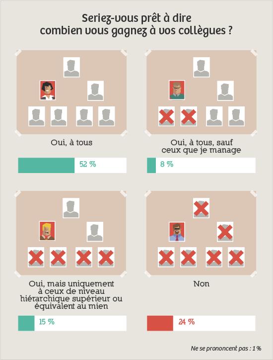 Sondage argent travail Q5 : dire combien vous gagnez à vos collègues