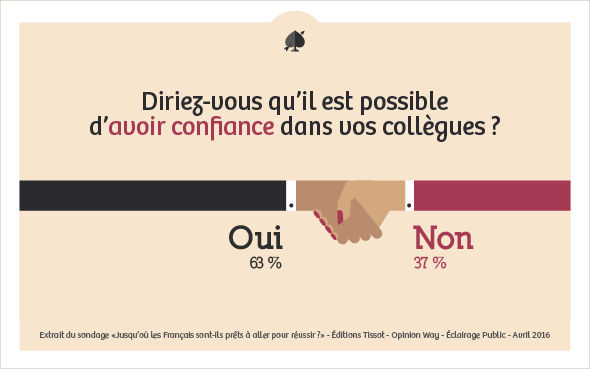 sondage avoir confiance dans vos collègues