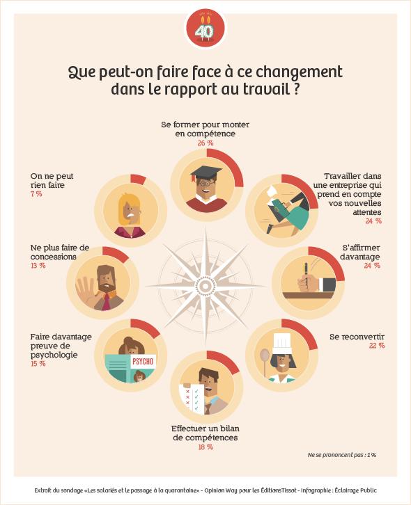 Infographie-Tissot-quarantaine-Q2-590