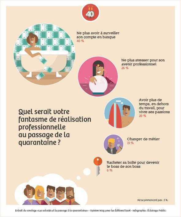 Infographie-Tissot-quarantaine-Q3-590