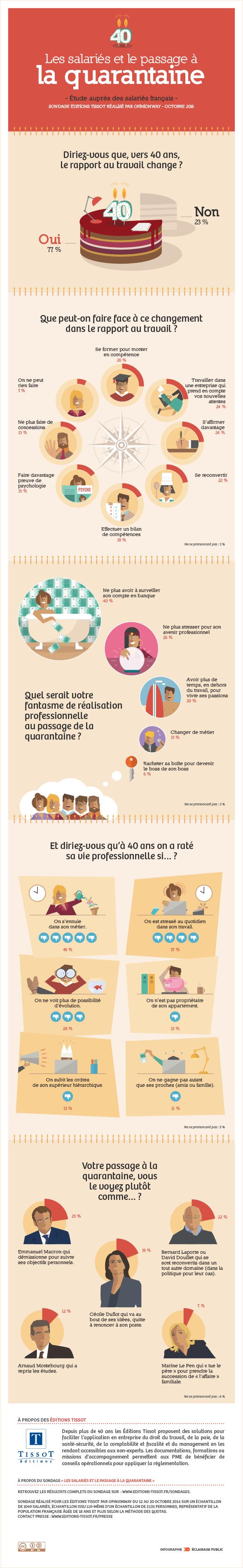 Infographie Crise quarantaine