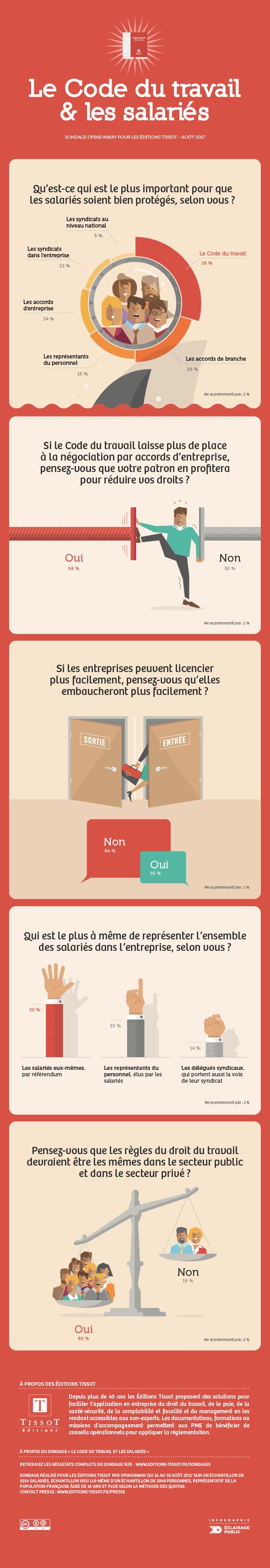 Infographie sondage : Les salariés et le passage à la quarantaine