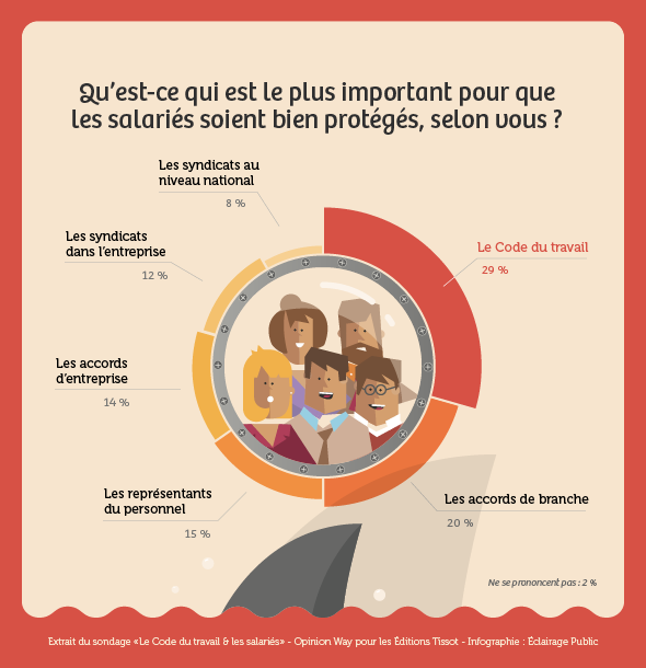 sondage editions tissot les Français et le code du travail : protéger les salariés