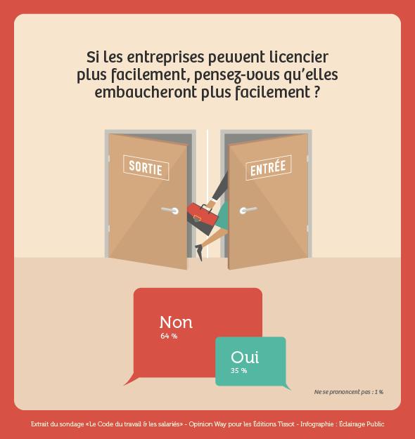sondage editions tissot les Français et le code du travail : licencier Vs embaucher