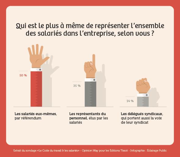sondage editions tissot les Français et le code du travail : représenter les salariés