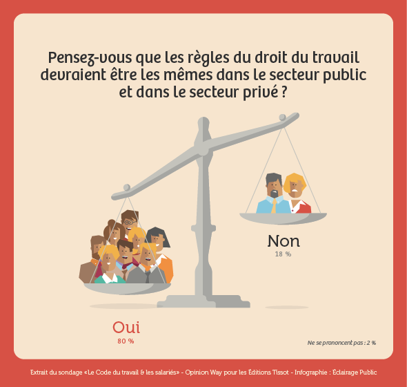 sondage editions tissot les Français et le code du travail : égalité public privé