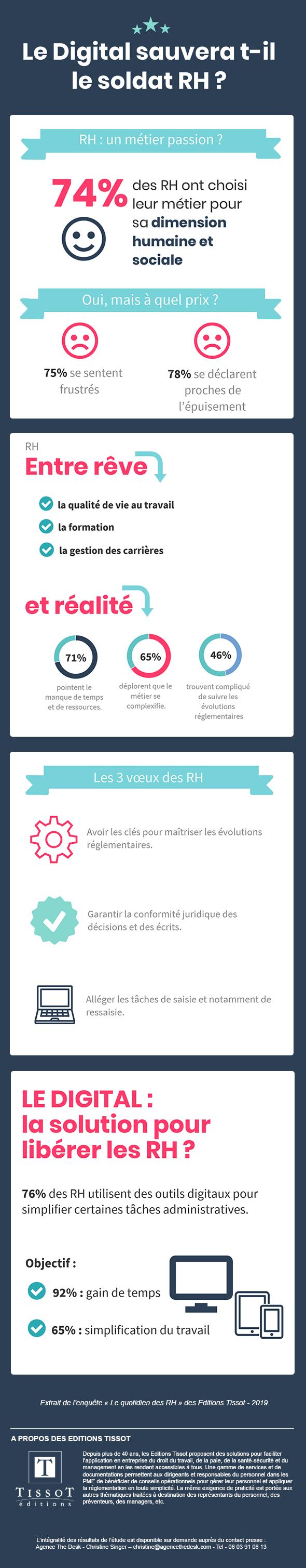Infographie sondage : Le digital sauvera-t-il le soldat RH ?
